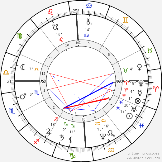 Oliver Wendell Holmes Jr. birth chart, biography, wikipedia 2020, 2021