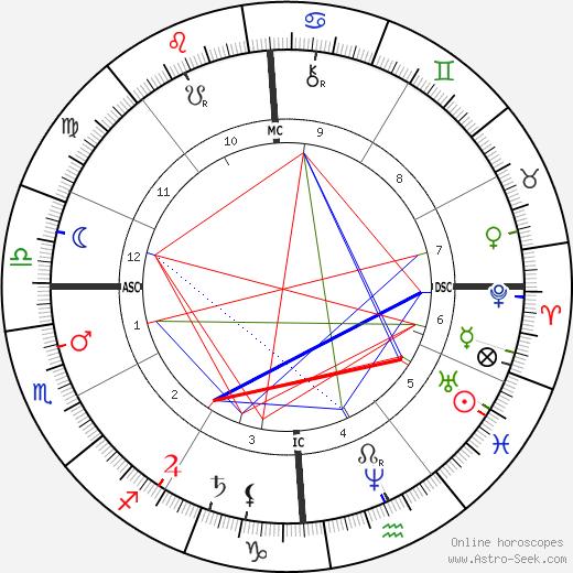 Oliver Wendell Holmes Jr. birth chart, Oliver Wendell Holmes Jr. astro natal horoscope, astrology