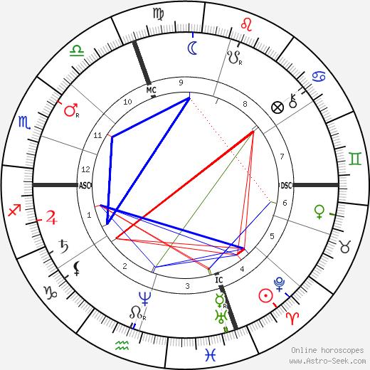 Клеман Адер Clément Ader день рождения гороскоп, Clément Ader Натальная карта онлайн