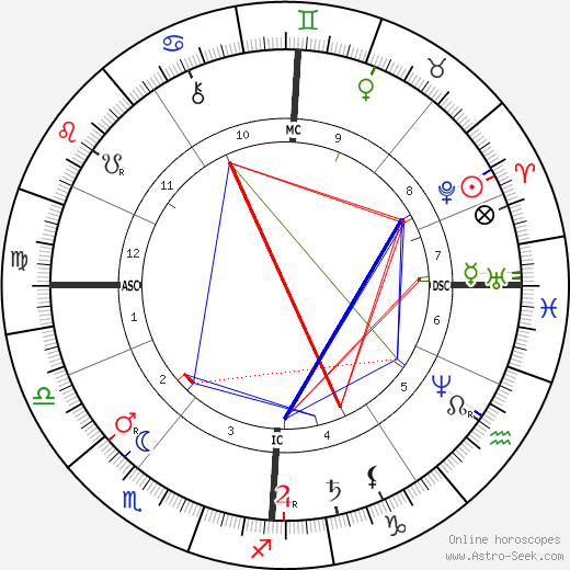 Jozef Neuhuys birth chart, Jozef Neuhuys astro natal horoscope, astrology