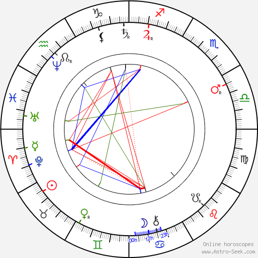 Julius Zeyer astro natal birth chart, Julius Zeyer horoscope, astrology