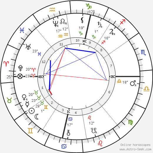 Catulle Mendes birth chart, biography, wikipedia 2018, 2019