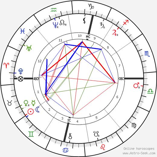 Catulle Mendes tema natale, oroscopo, Catulle Mendes oroscopi gratuiti, astrologia