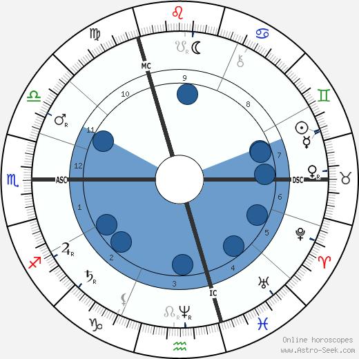 Jean Charles Cazin wikipedia, horoscope, astrology, instagram
