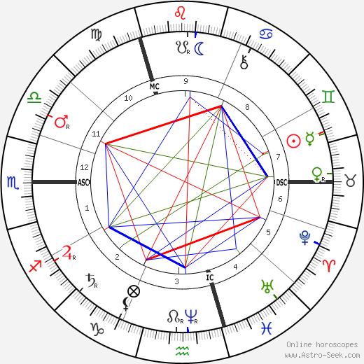 Jean Charles Cazin день рождения гороскоп, Jean Charles Cazin Натальная карта онлайн