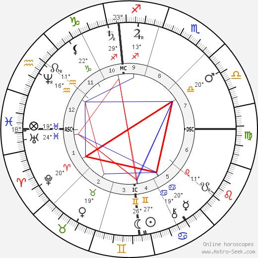 Lester Frank Ward birth chart, biography, wikipedia 2019, 2020