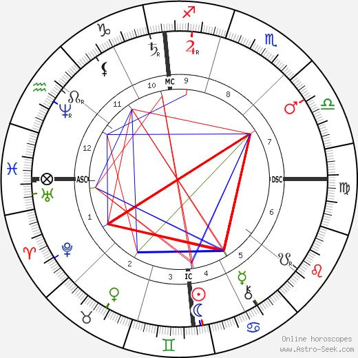 Lester Frank Ward astro natal birth chart, Lester Frank Ward horoscope, astrology