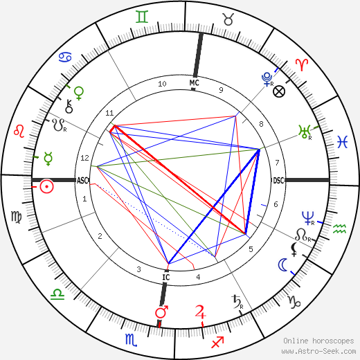 Louis Le Prince tema natale, oroscopo, Louis Le Prince oroscopi gratuiti, astrologia