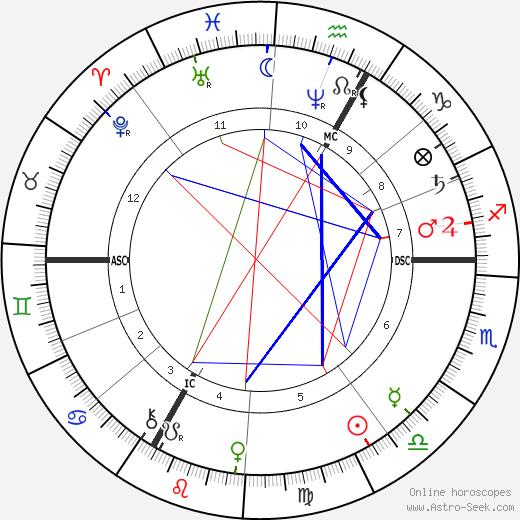 Achille Paysant tema natale, oroscopo, Achille Paysant oroscopi gratuiti, astrologia