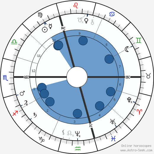 Antonín Dvořák wikipedia, horoscope, astrology, instagram