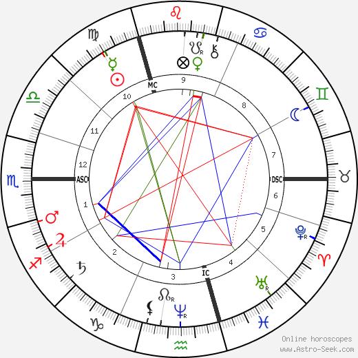 Антонин Дворжак Antonín Dvořák день рождения гороскоп, Antonín Dvořák Натальная карта онлайн