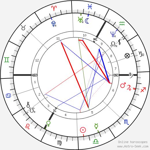Georges Clemenceau tema natale, oroscopo, Georges Clemenceau oroscopi gratuiti, astrologia