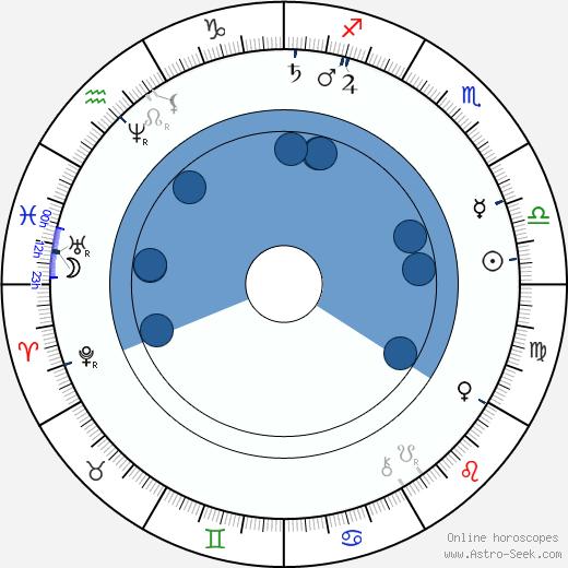 Gerard Adriaan Heineken wikipedia, horoscope, astrology, instagram