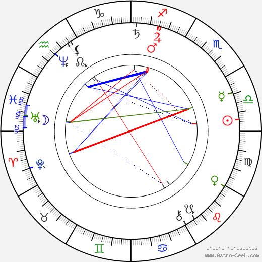 Gerard Adriaan Heineken astro natal birth chart, Gerard Adriaan Heineken horoscope, astrology