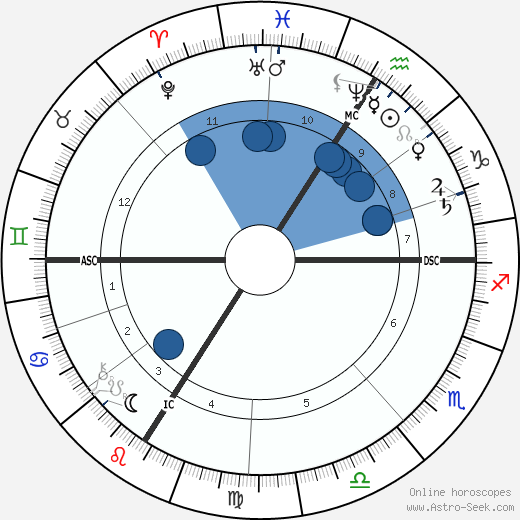 François Coppée wikipedia, horoscope, astrology, instagram