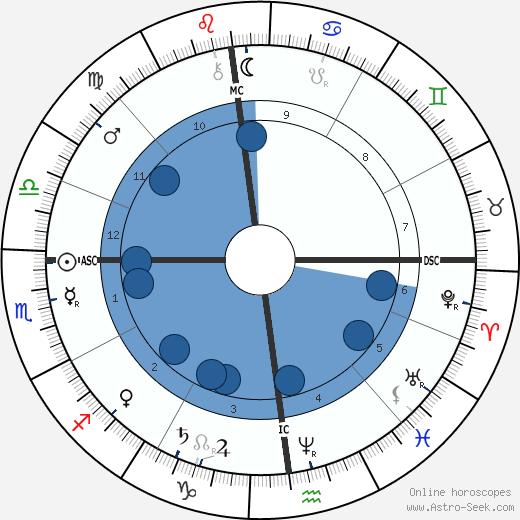 Giovanni Giolitti wikipedia, horoscope, astrology, instagram