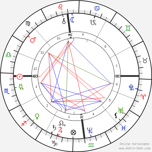 Giovanni Giolitti tema natale, oroscopo, Giovanni Giolitti oroscopi gratuiti, astrologia