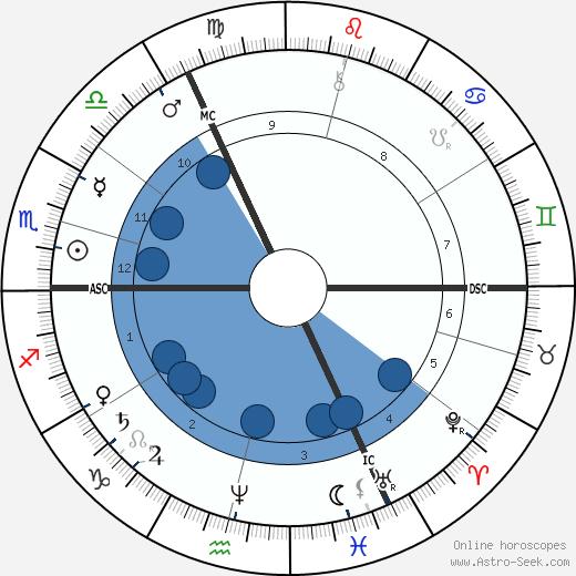 John William Strutt wikipedia, horoscope, astrology, instagram