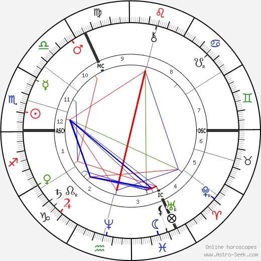 John William Strutt tema natale, oroscopo, John William Strutt oroscopi gratuiti, astrologia