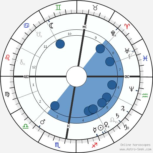 Ernest Lavisse wikipedia, horoscope, astrology, instagram