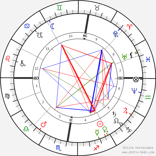 Эрнест Лависс Ernest Lavisse день рождения гороскоп, Ernest Lavisse Натальная карта онлайн