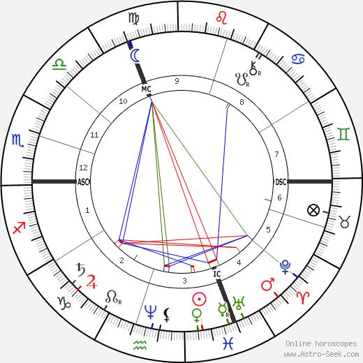 Camille Flammarion tema natale, oroscopo, Camille Flammarion oroscopi gratuiti, astrologia