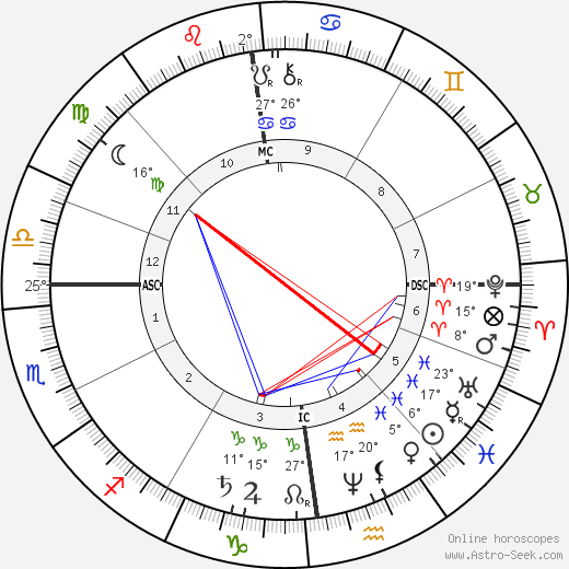 Karl May birth chart, biography, wikipedia 2019, 2020