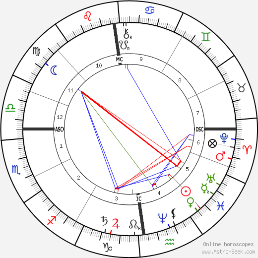 Karl May astro natal birth chart, Karl May horoscope, astrology