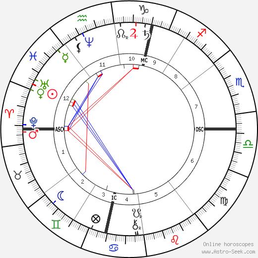 Стефан Малларме Stéphane Mallarmé день рождения гороскоп, Stéphane Mallarmé Натальная карта онлайн