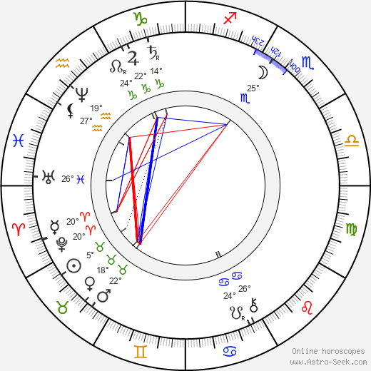 François Hennebique birth chart, biography, wikipedia 2019, 2020