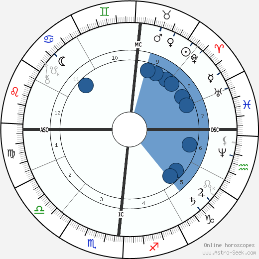 Maurice Rouvier wikipedia, horoscope, astrology, instagram