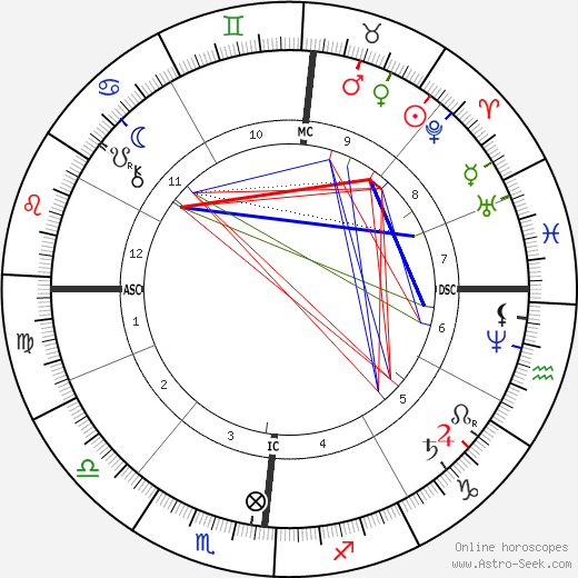 Maurice Rouvier astro natal birth chart, Maurice Rouvier horoscope, astrology
