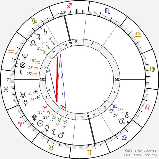 Paul Splingaerd birth chart, biography, wikipedia 2019, 2020