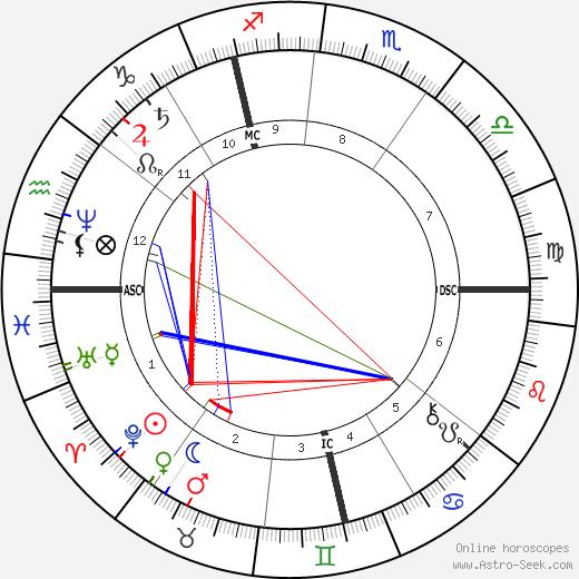Paul Splingaerd birth chart, Paul Splingaerd astro natal horoscope, astrology