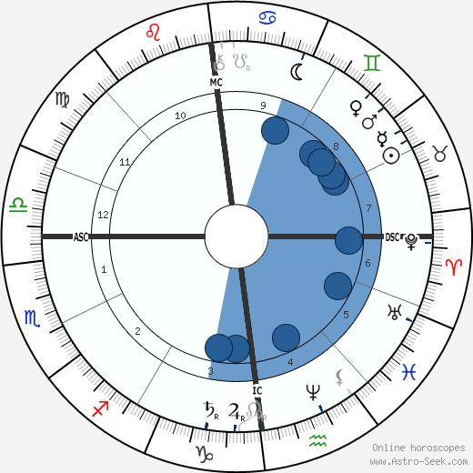 Arthur Sullivan wikipedia, horoscope, astrology, instagram