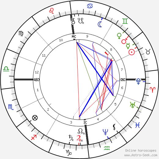 Артур Салливан Arthur Sullivan день рождения гороскоп, Arthur Sullivan Натальная карта онлайн