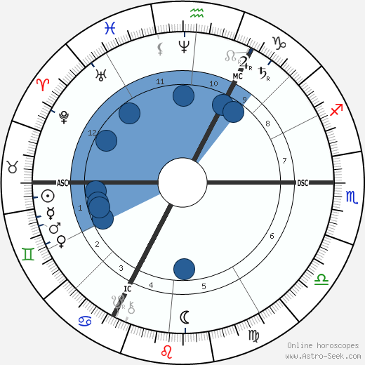 August Thyssen wikipedia, horoscope, astrology, instagram