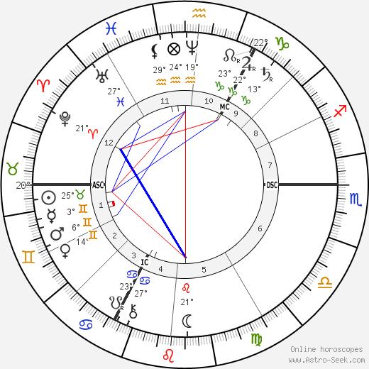 August Thyssen birth chart, biography, wikipedia 2019, 2020