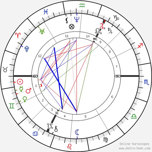 August Thyssen astro natal birth chart, August Thyssen horoscope, astrology