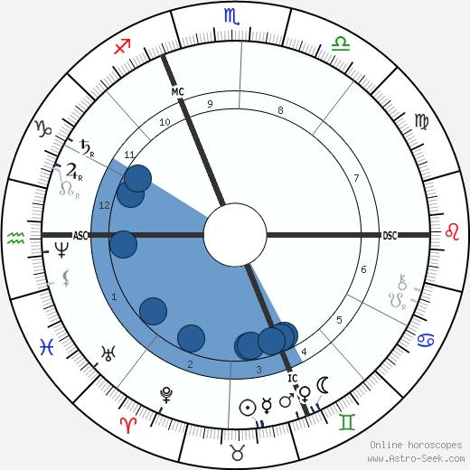 Jules Massenet wikipedia, horoscope, astrology, instagram
