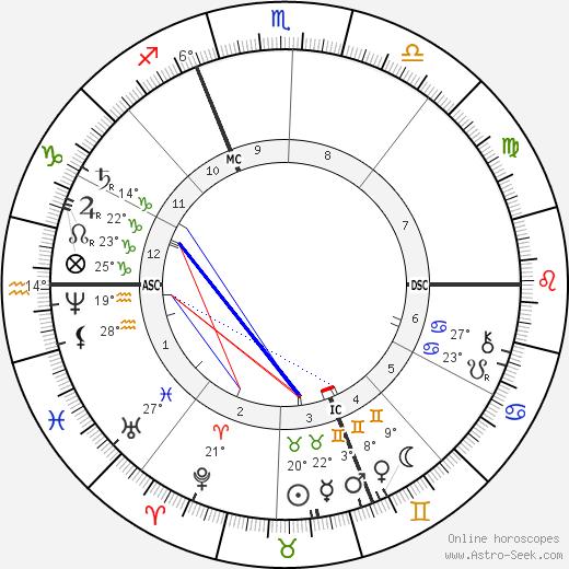 Jules Massenet tema natale, biography, Biografia da Wikipedia 2020, 2021