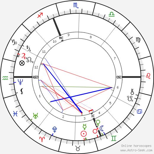 Jules Massenet tema natale, oroscopo, Jules Massenet oroscopi gratuiti, astrologia