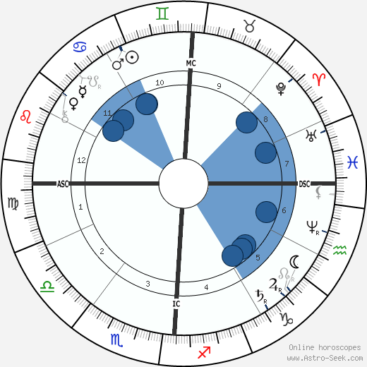 Ambrose Bierce wikipedia, horoscope, astrology, instagram
