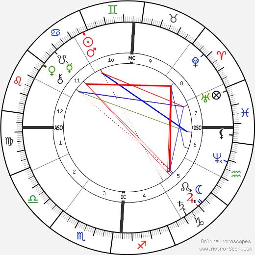 Амброз Бирс Ambrose Bierce день рождения гороскоп, Ambrose Bierce Натальная карта онлайн