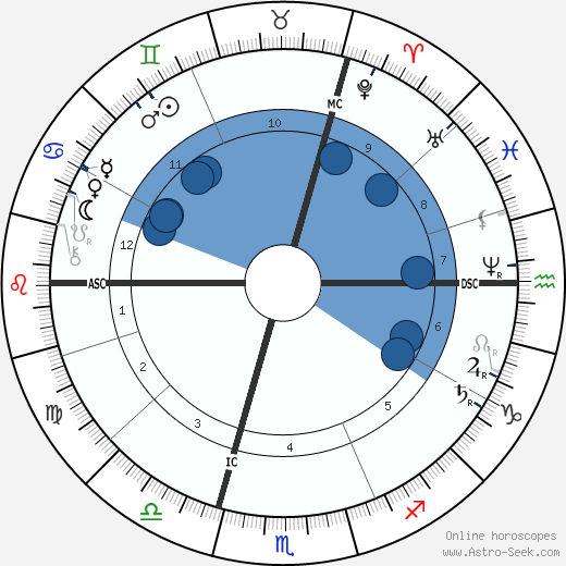 Carl von Linde wikipedia, horoscope, astrology, instagram
