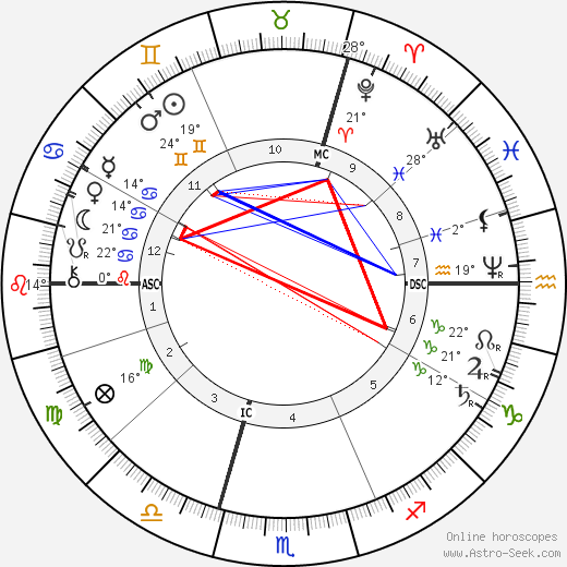 Carl von Linde birth chart, biography, wikipedia 2018, 2019