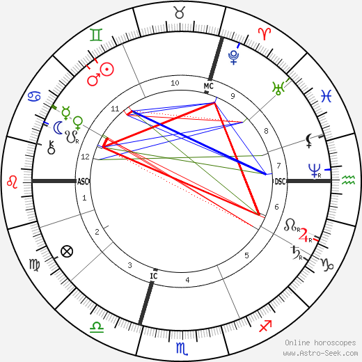 Carl von Linde astro natal birth chart, Carl von Linde horoscope, astrology