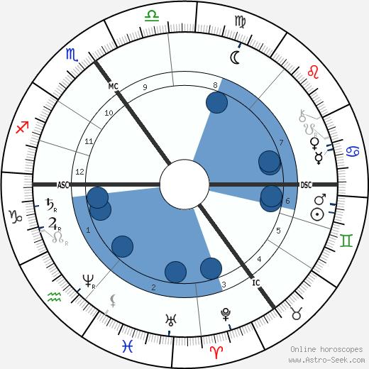 Henry Taunt wikipedia, horoscope, astrology, instagram