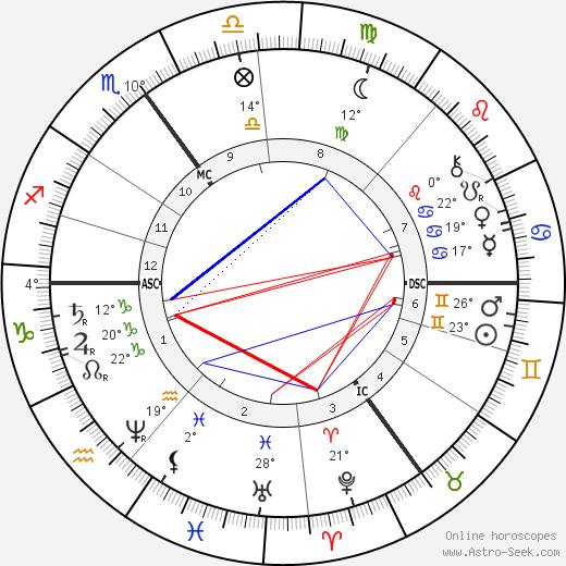 Henry Taunt birth chart, biography, wikipedia 2019, 2020