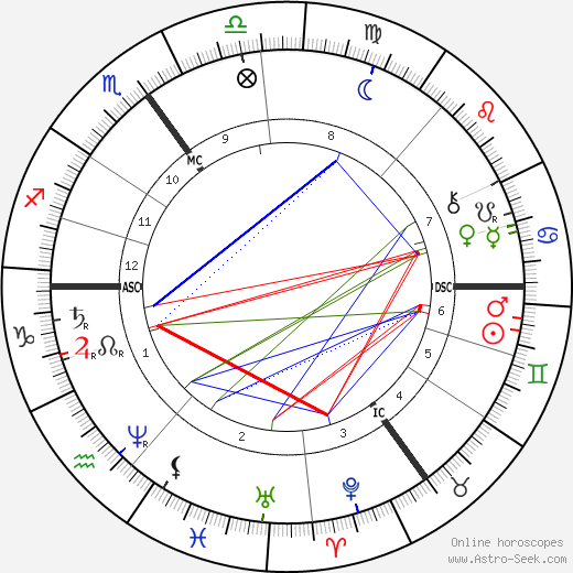 Henry Taunt birth chart, Henry Taunt astro natal horoscope, astrology